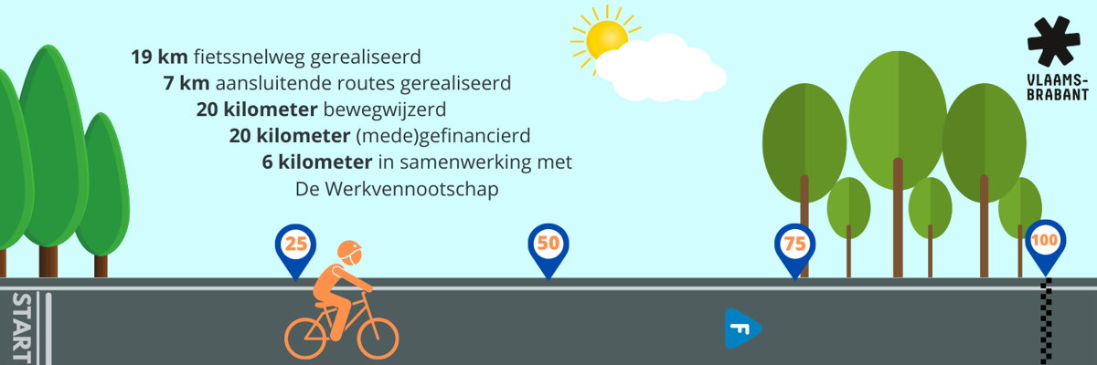 De provincie Vlaams-Brabant realiseerde vorig jaar 26 km nieuwe fietssnelwegen. Een overzicht