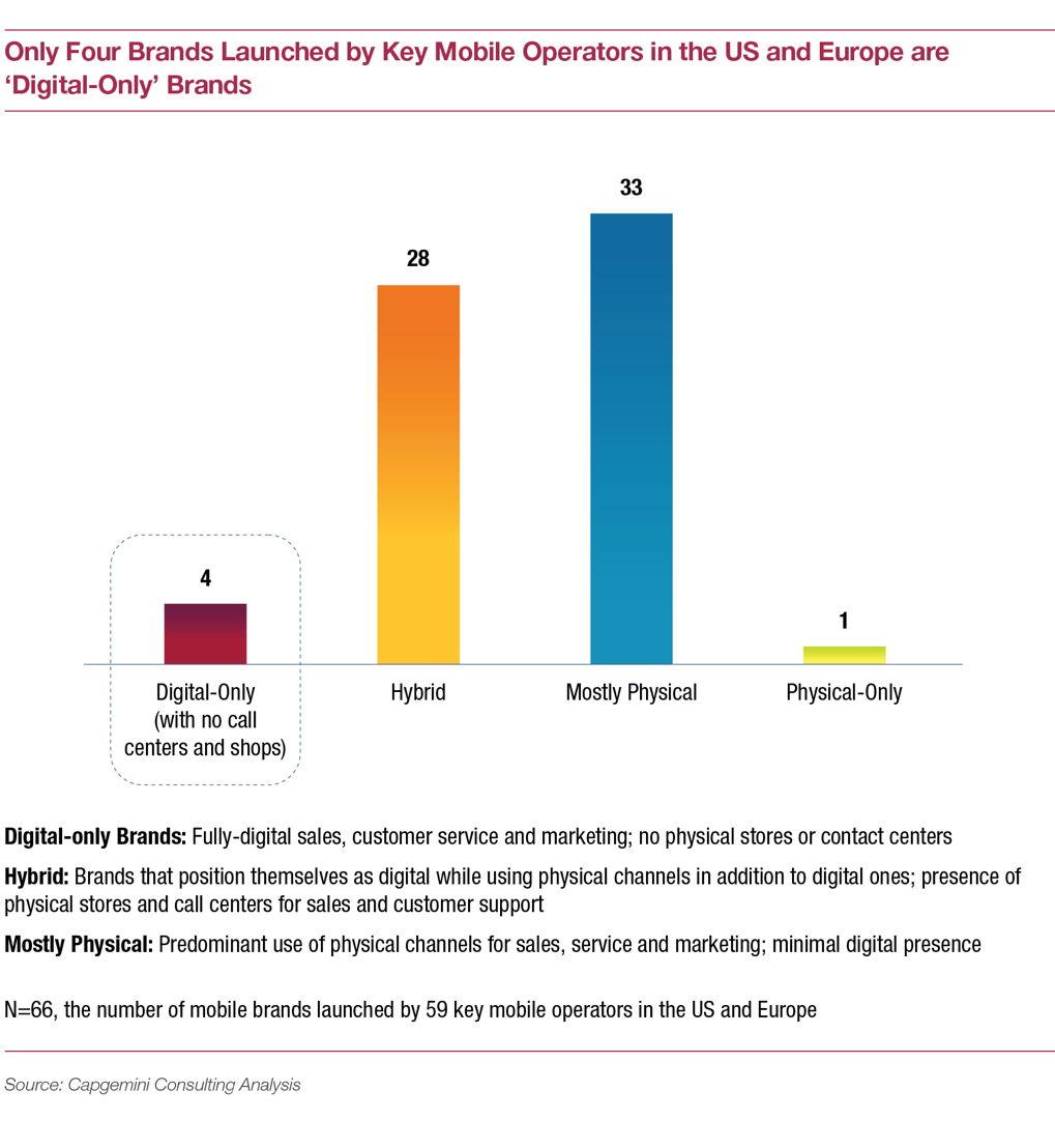 Number of 'Digital-only' brands