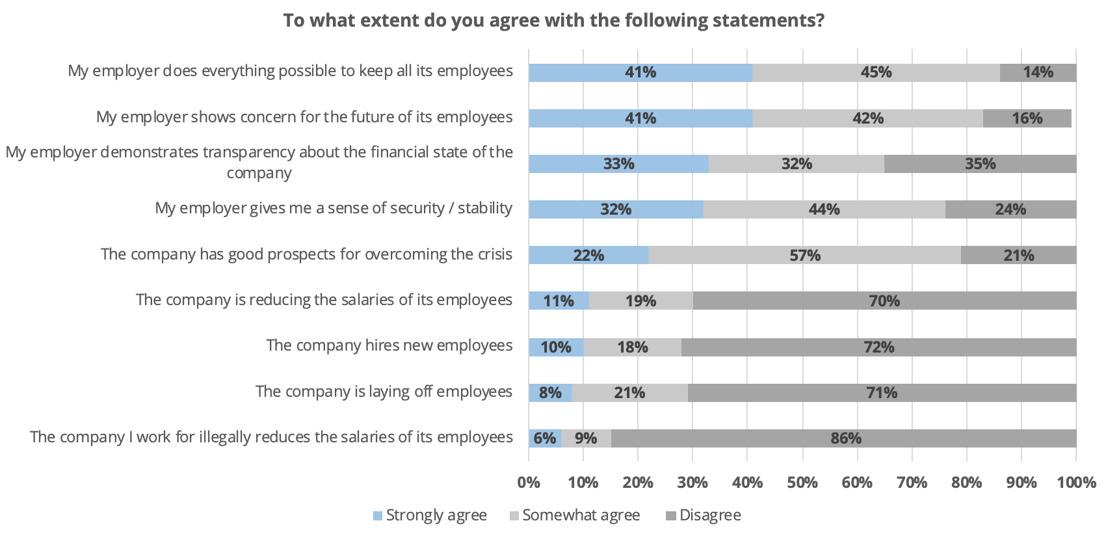 Impact on lockdown measures on Bulgarian employees sentiment: Pragmatica research
