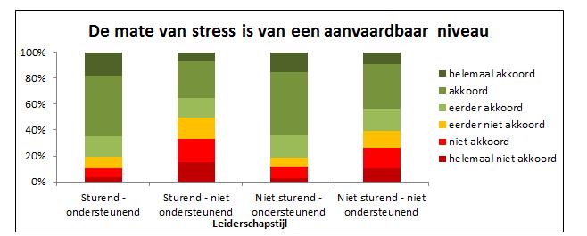 De mate van stress is van een aanvaardbaar niveau