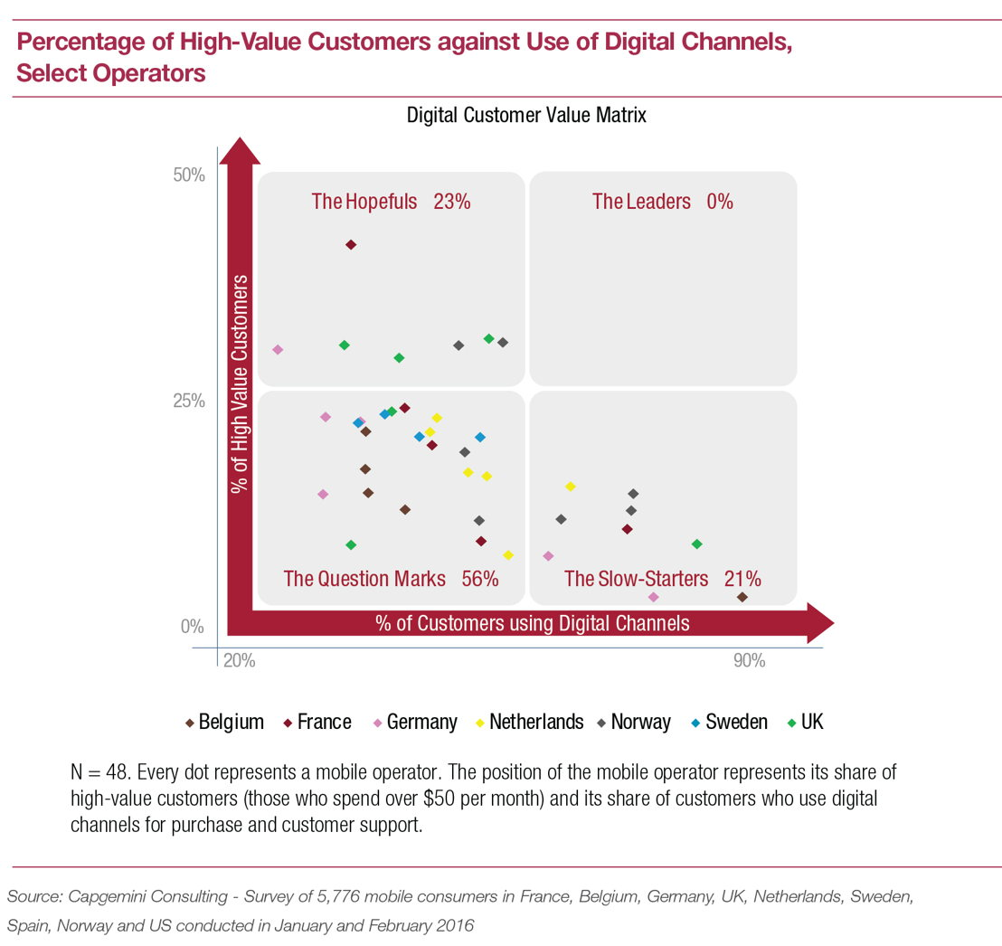 Percentage of high-value customers against use of digital channels, select operators