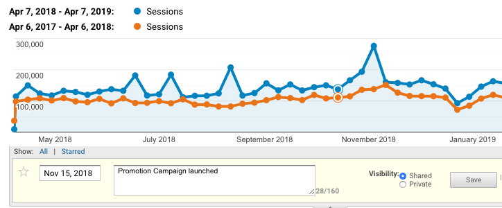 Create annotations to spot patterns between campaigns and engagement