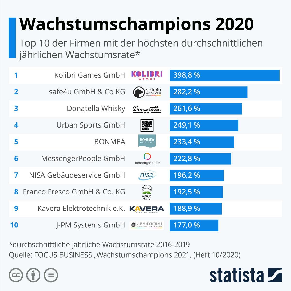 Source: https://de.statista.com/presse/p/wachstumschampions_2021/