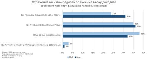 Как мерките на извънредното положение се отразиха на доходите на българите: за 38% няма промяна: проучване на Afis