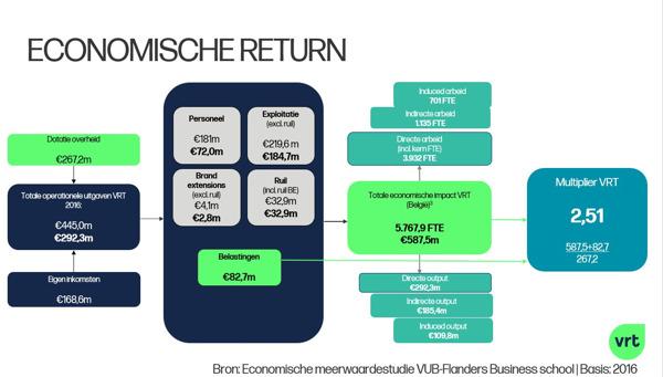 Preview: 'Voor elke 1 euro dotatie brengt de VRT 2,5 euro op voor de economie'