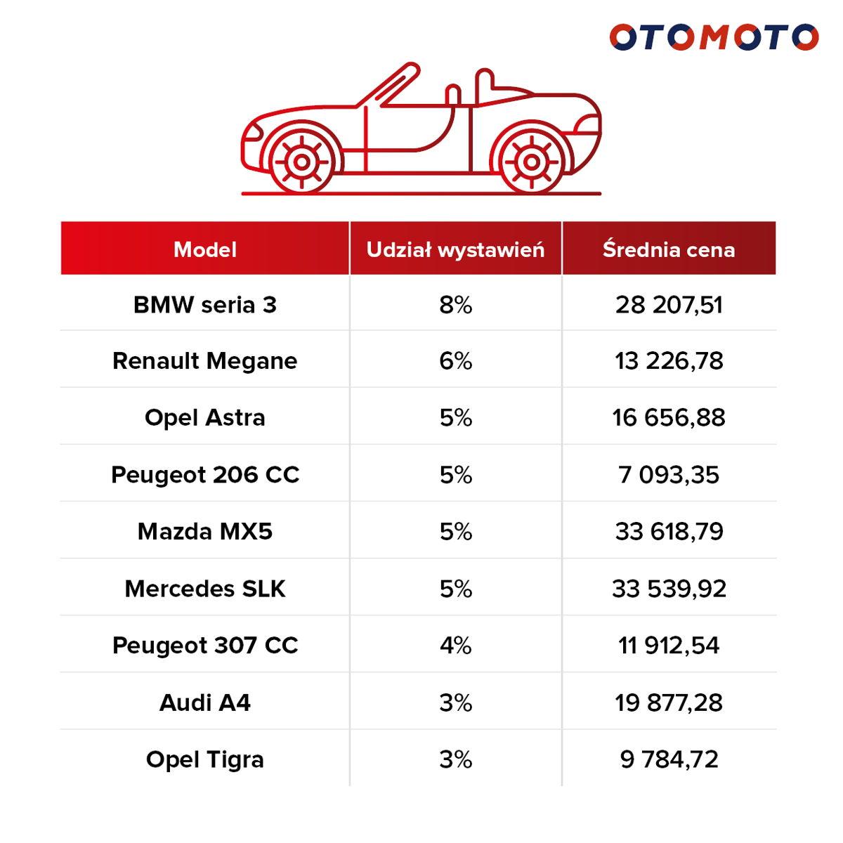 Top 10 najpopularniejszych kabrioletów do 35 tys. zł wystawianych w OTOMOTO w okresie 05.18.-05.19.