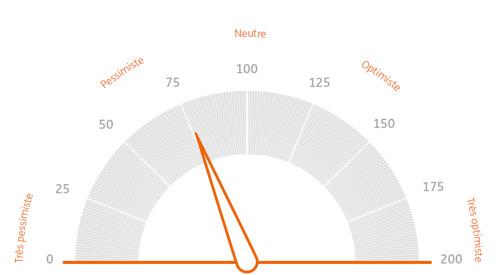 ING Baromètre des investisseurs: L'environnement de taux bas va encore durer longtemps, selon les investisseurs belges