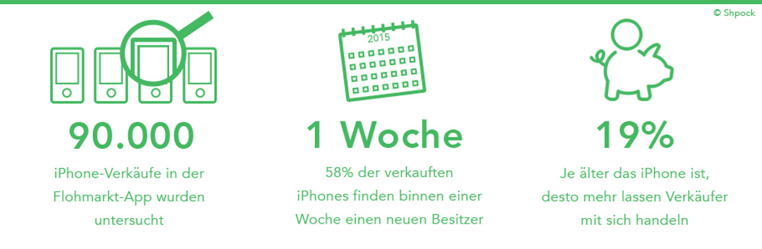 Wann sich der Kauf und Verkauf der alten iPhones besonders lohnt