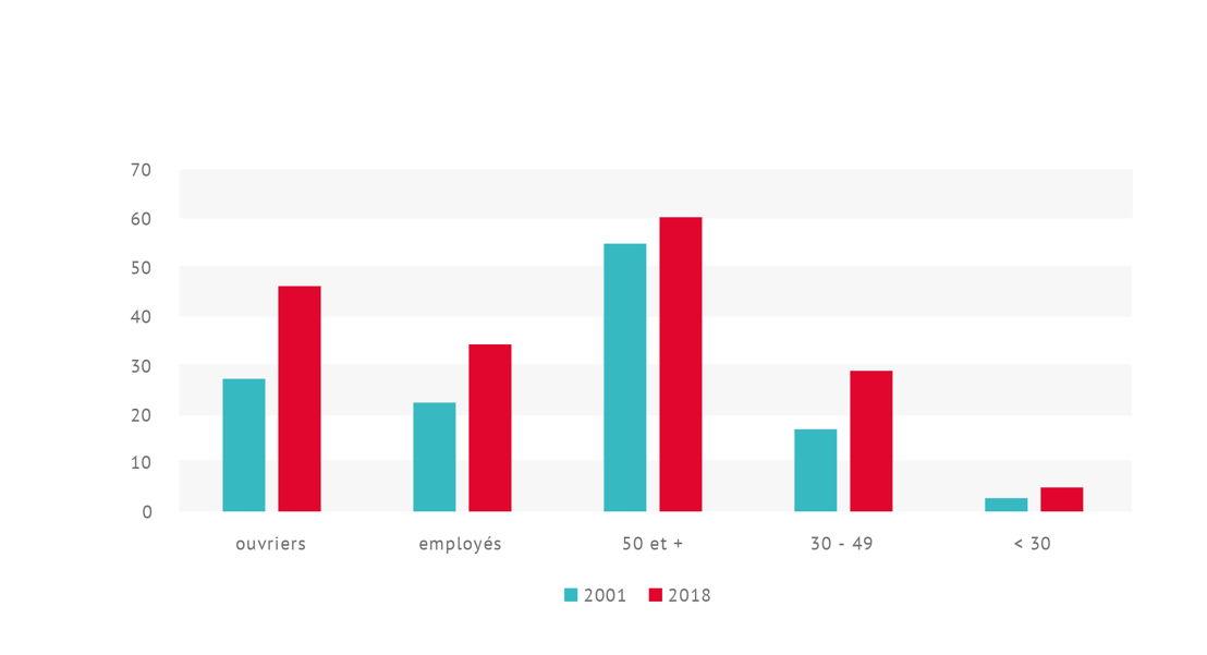 Évolution de la part d'absences de longue durée selon le statut et l'âge