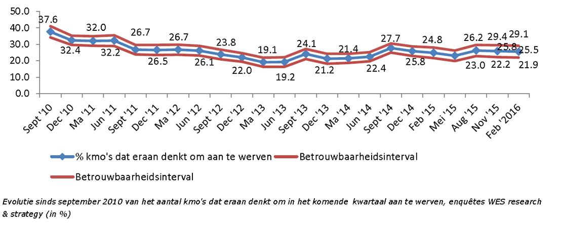 Evolutie sinds september 2010 van het aantal kmo's dat eraan denkt om in het komende kwartaal aan te werven, enquêtes WES research & strategy (in %)