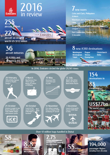 Emirates rounds off a year of growth with fleet and product milestones