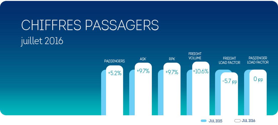 Brussels Airlines : +5,2% de passagers au mois de juillet