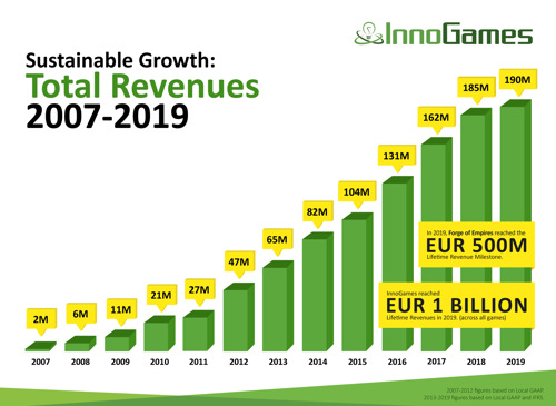 InnoGames increases revenues to EUR 190m in 2019