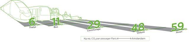 Comparaison Thalys - autres moyens de transport