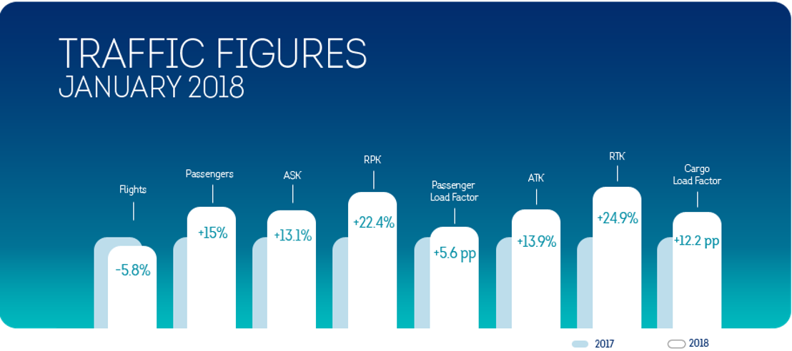 Brussels Airlines starts the year with a passenger growth of 15%