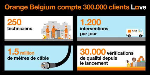 Orange Belgium franchit le cap important des 300.000 clients convergents