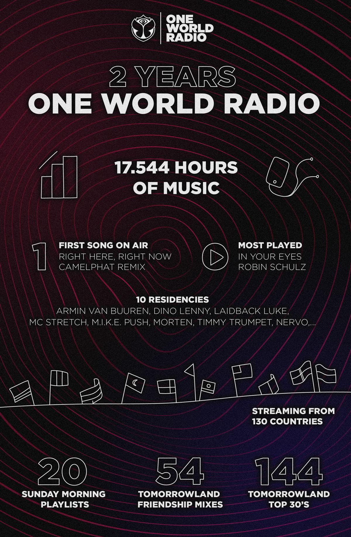 2 Years One World Radio