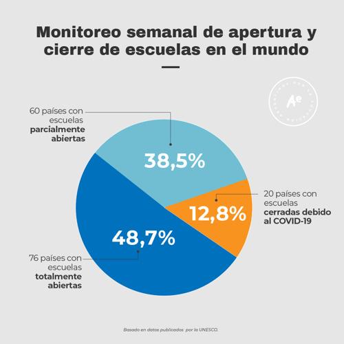 Argentina, entre los 60 países con apertura parcial de las escuelas