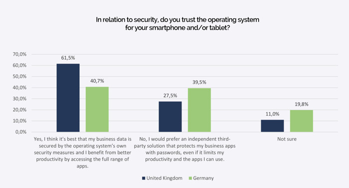 Majority of Users Trust Inherent Security of Mobile Operating Systems – Germans More Skeptical than British