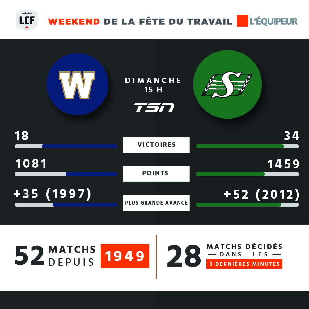 Blue Bombers c. Roughriders - Dimanche 15 h HE