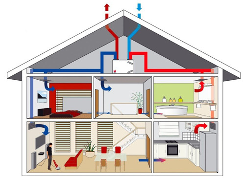 How do you ventilate your home—with system A, B, C or D?