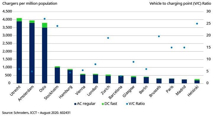 Oplaadpunten per 1.000.000 inwoners en per EV in Europese stedelijke agglomeraties