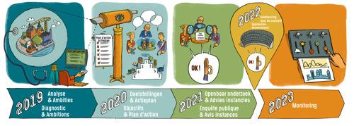 Nouvelle étappe pour le Plan Communal de Développement Durable (PCDD)