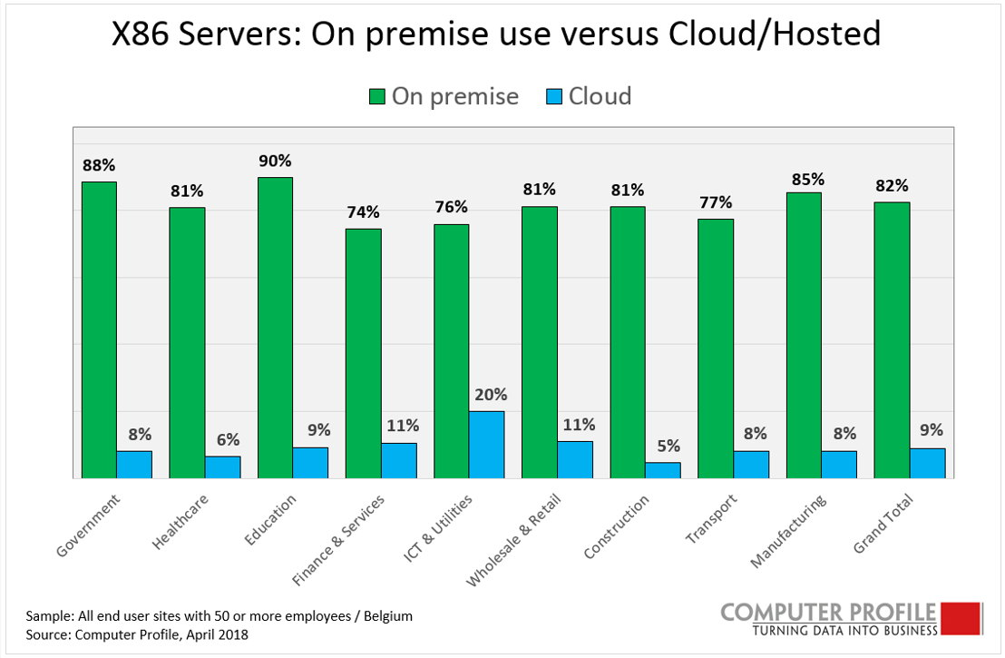 X86 servers: on premise vs  cloud/hosted