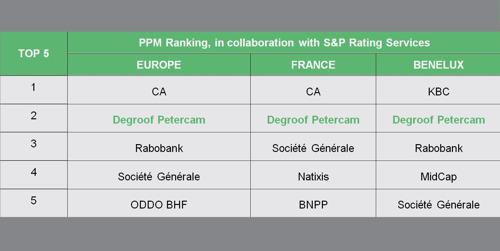 Degroof Petercam Investment Banking bekrachtigt haar leiderspositie op Europese markt voor private plaatsingen