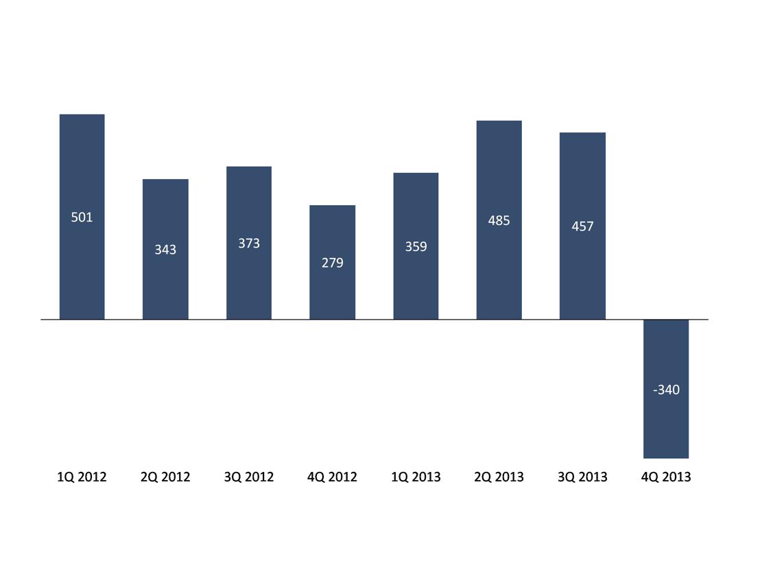 Adjusted net result 4Q2013