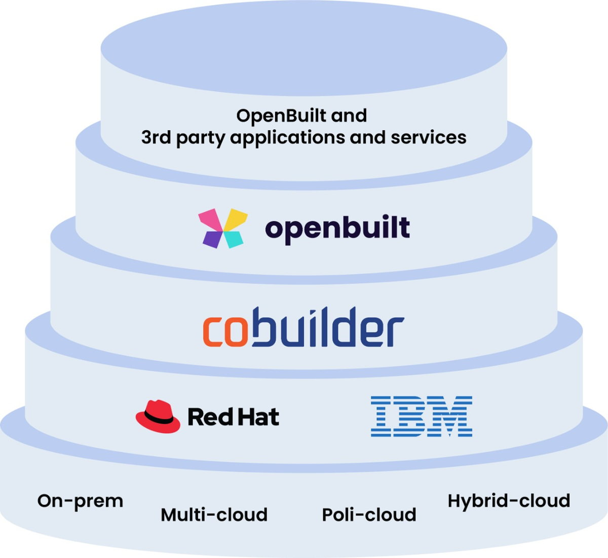 IBM - Open Built
