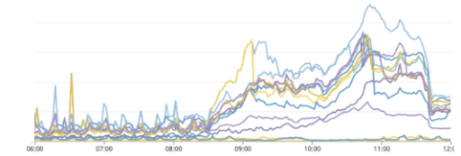 Meanwhile, databases seeing significant load (connections per database)