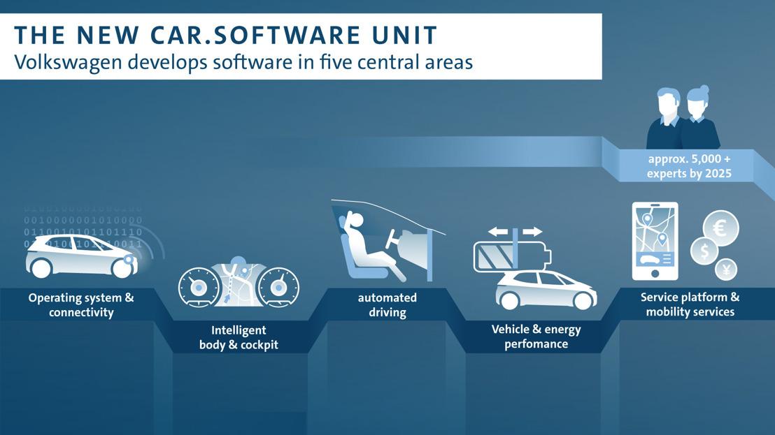 Volkswagen con una nueva unidad de software