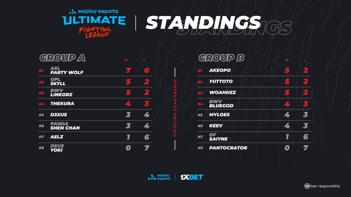 WePlay Ultimate Fighting League SOULCALIBUR VI Group Stage Results. Image: WePlay Esports