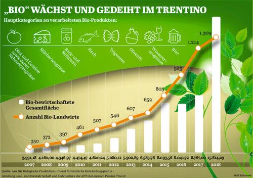 BIO wächst und gedeiht im Trentino