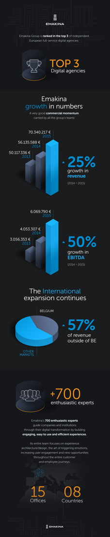 Emakina 2015 results - infographic