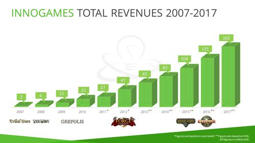 10 Jahre kontinuierliches Wachstum: InnoGames steigert Umsatz auf 161.5 Millionen EUR in 2017