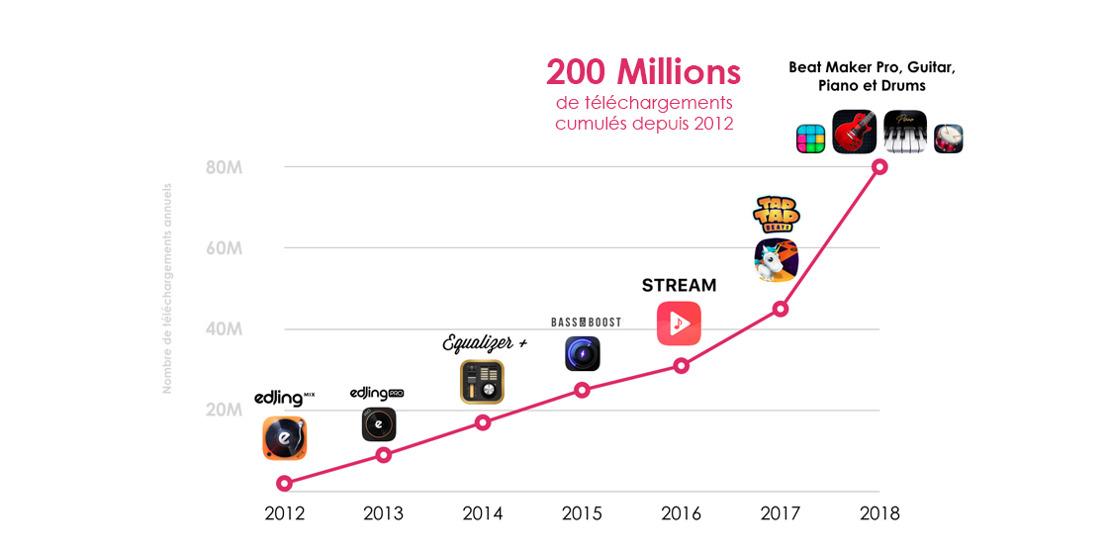 MWM annonce ses 200 millions de téléchargements et affiche une croissance exponentielle.