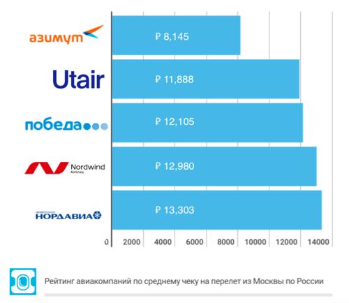 Азимут потеснил Победу в списке самых бюджетных летних перевозчиков из Москвы