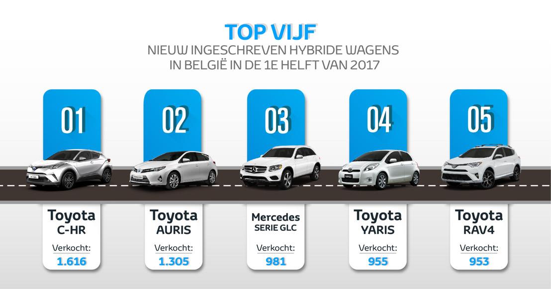 Verkoop hybride wagens stijgt in eerste helft 2017