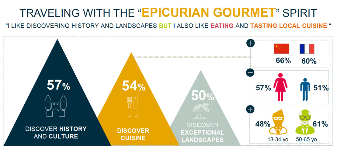 AccorHotels ergründet die Bedeutung von Kulinarik beim Reisen