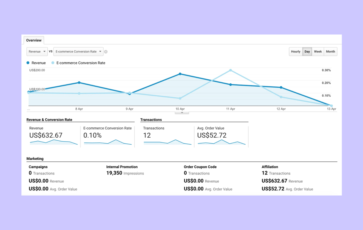 5 metrics for measuring the success of your PR content