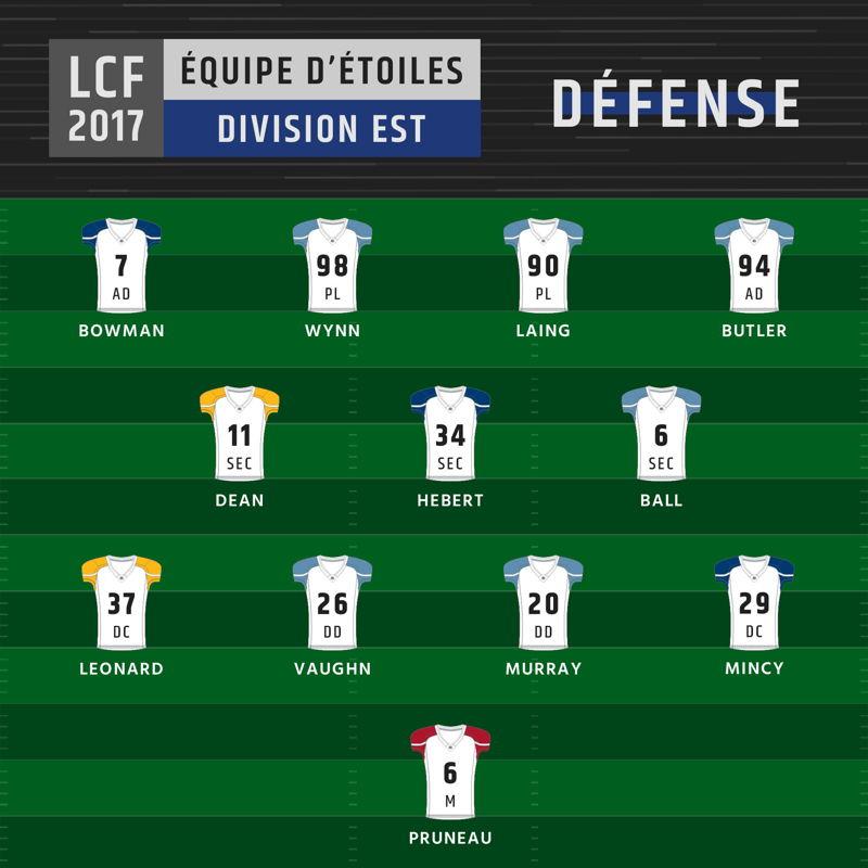 Équipe d'étoiles de la division Est - Défense