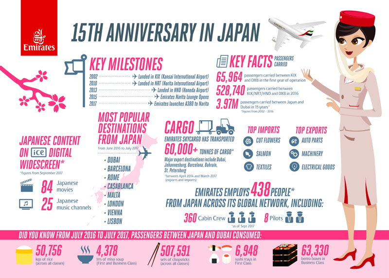Emirates marks 15 years in Japan
