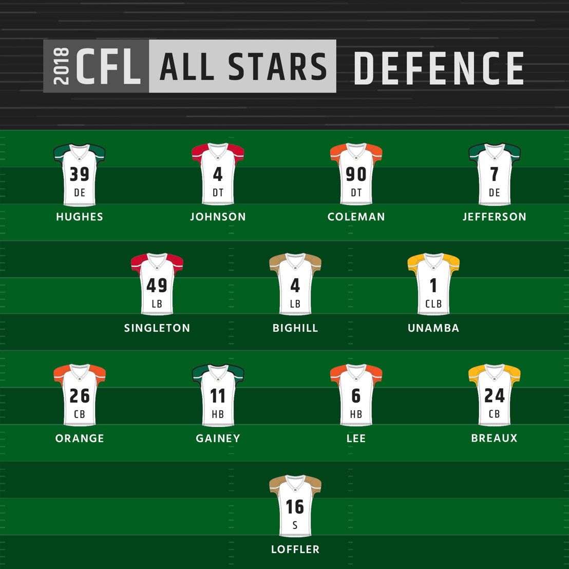 2018 CFL All-Stars - Defence