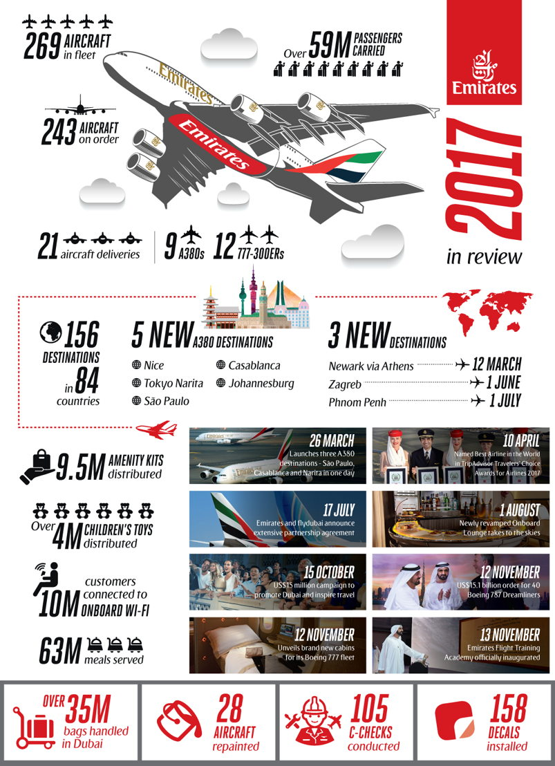 Emirates' 2017 year in review