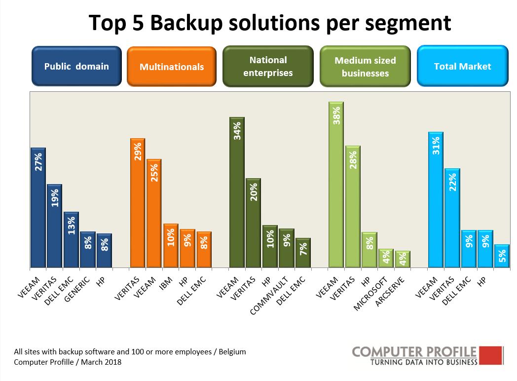 Top 5 backup solutions per segment