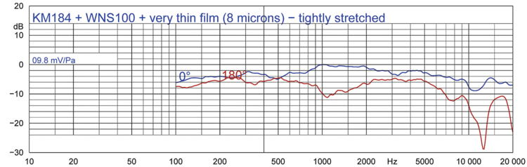 Abbildung 2d: KM 184 + WNS 100 + sehr dünne Kunststofffolie, gespannt