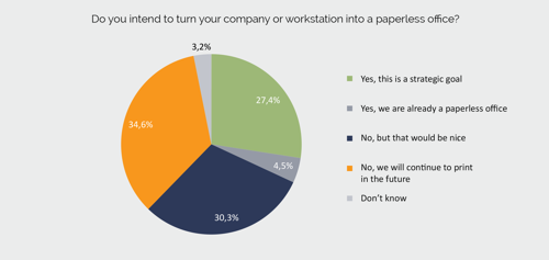 Printing in companies – the paperless office remains a virtual goal
