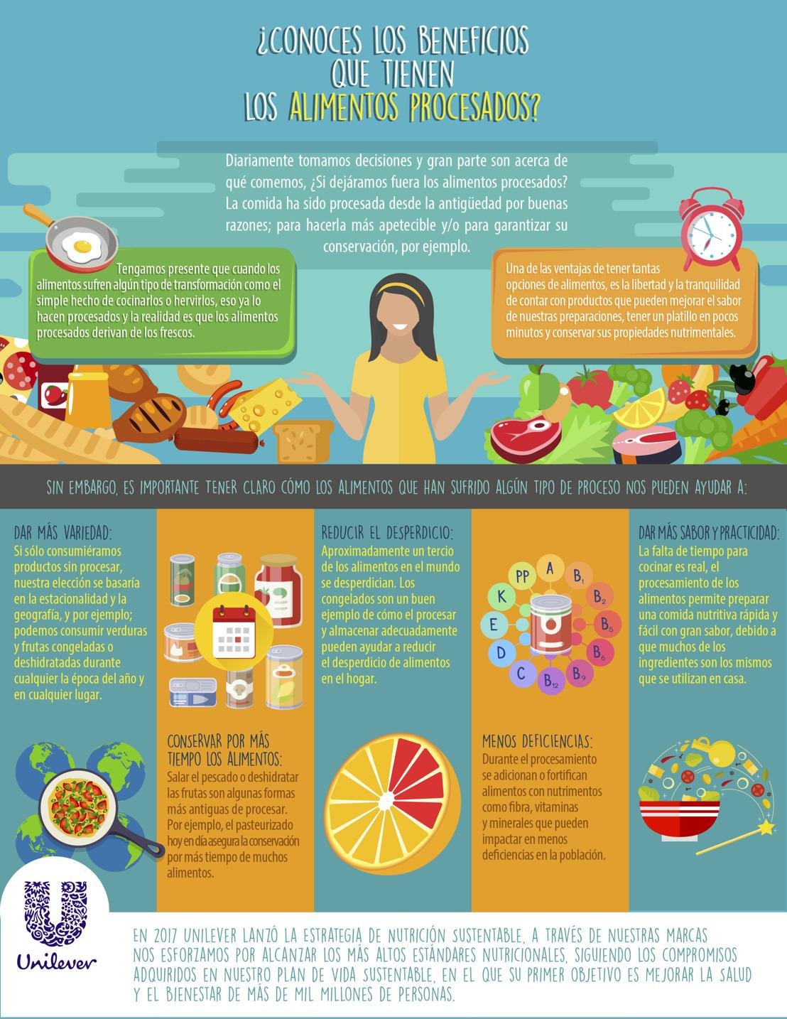 ¿Conoces los beneficios que tienen los alimentos procesados?